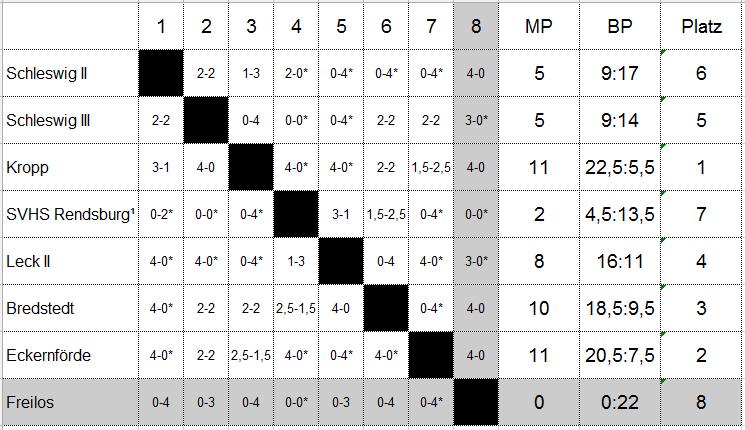 JBZM-13-14-Tabelle